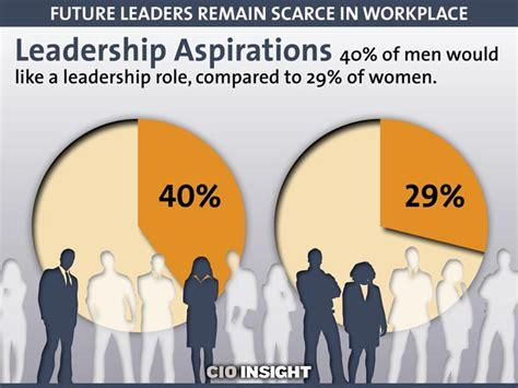 future leaders remain scarce in workplace