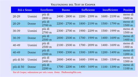 test di cooper test di cooper 2 0 come testare la forma the running