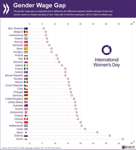 wage gap nz still has lowest gender pay gap in oecd kiwiblog