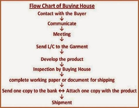 merchandiser jobs in buying house merchandiser in buying house the working procedure in garments buying house