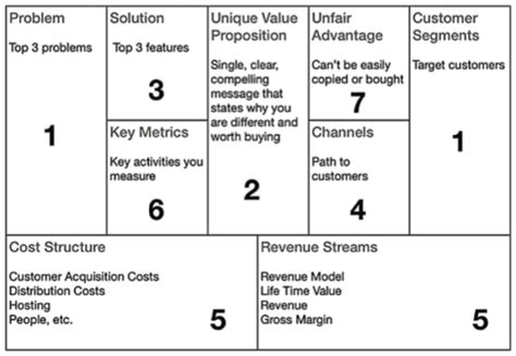 the opportunity analysis canvas for student entrepreneurs books the importance of hypotheses in b2b customer development