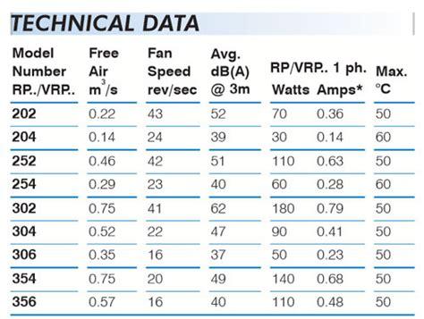 exhaust fan specification pdf fantech rp series commercial exhaust fan 302