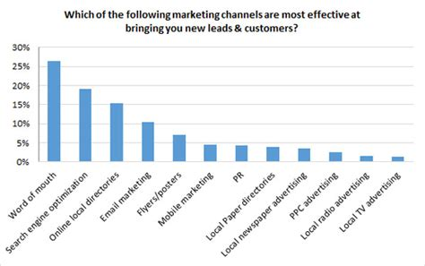 what are the most effective smbs spend an average 46 of marketing budget on digital