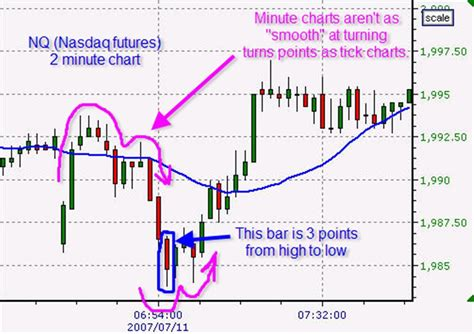 best chart question what is the best interval for day trading one