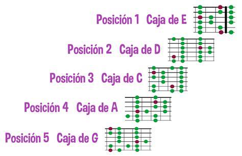 explicaci 243 n de qu 233 es el sistema caged en la guitarra