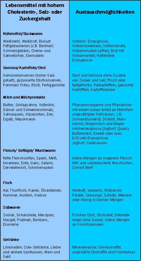 cholesterin tabelle cholesterinarme ern 228 hrung lebensmittel tabelle gesunde