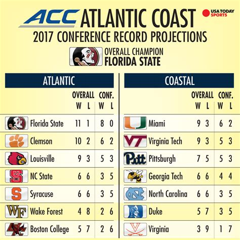 college football projecting the 2017 records of all 130 fbs teams