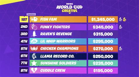 full fortnite world cup finals information  final