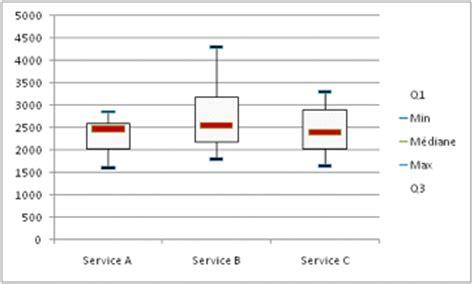 diagrammes en boites à moustaches modification graphique quot bo 238 te 224 moustache quot excel