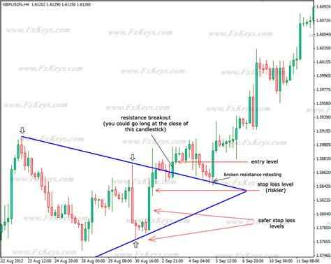 pattern trading triangle symmetrical ascending and descending triangle chart patterns