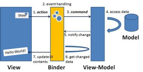 Javascript Viewmodel Pattern | zk live demo mvvm pattern