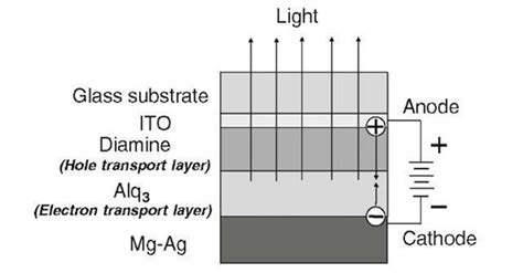 cathode layer organic light emitting diode applications optical properties of materials part 6