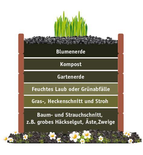 Anlegen Eines Hochbeetes Im Garten 1685 by Aufbau Eines Hochbeetes Im Garten Hochbeet Selber Bauen