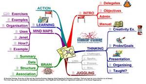 mindmanager templates business mind map 174 exles mind mapping