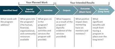 Mentor Program Template by Planning Your Program Alberta Mentoring Partnership