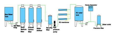 Pompa Water Treatment mobile ro water treatment plant water treatment