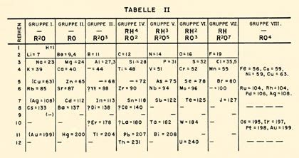 Mendeleev Periodic Table 1871 by Periodic System Of Mendeleev Search Results Calendar 2015