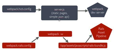 tutorial webpack 用 webpack 和 es6 转换快速开发 rails 的富客户端 爱程序网