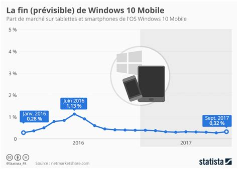 la fin de lhomme 2330066848 graphique la fin pr 233 visible de windows 10 mobile statista