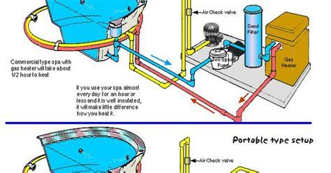 Swimming Pool Plumbing Parts by Inground Spa Plumbing Diagram Search Swimming