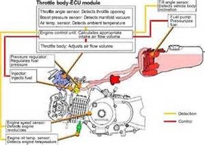 Fuel System Pgm Fi Honda Fuel Injection Irit Murah Motorcycles Honda