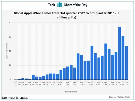 iphone sales apple iphone sales by quarter business insider