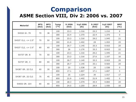 asme viii div 1 attachment 2 an overview of the new asme section viii