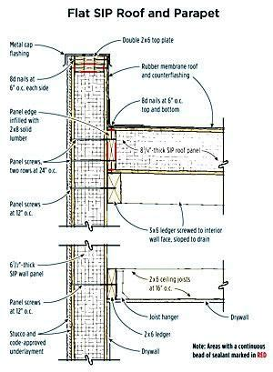 Roof Construction Details Flats Flat Roof And Building On