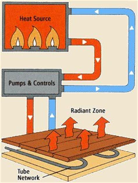 How Do Heated Floors Work by Radiant Heated Hardwood Floors Facts And Fiction