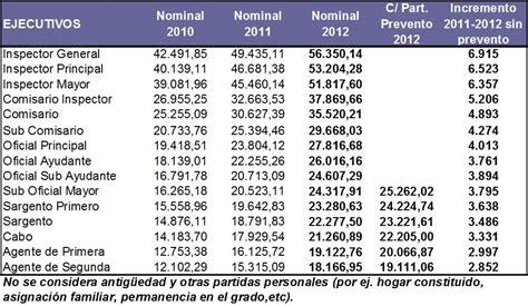 sueldo del policia bonaerense sueldo policial subi 243 6000 en 2 a 241 os