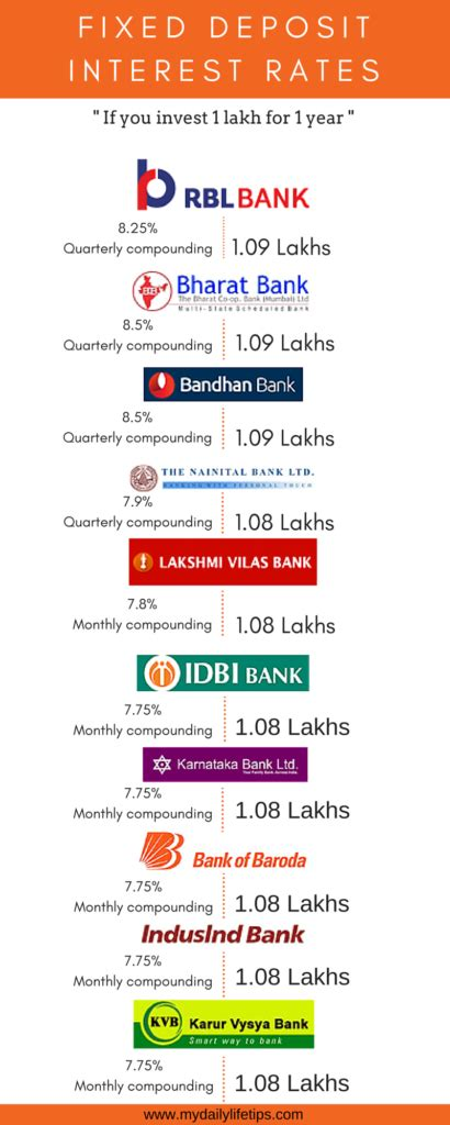 best fixed deposit best bank fixed deposit scheme 2018 info graphic