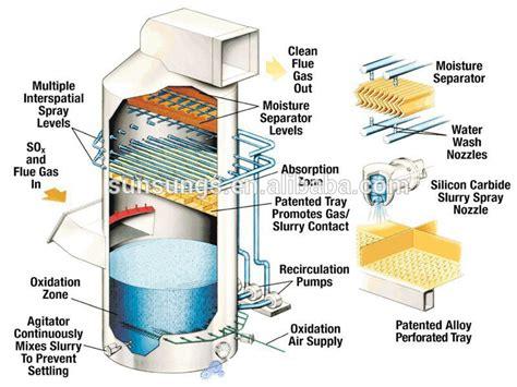 mechanistic design adalah industrial waste gas disposal wet scrubber design air