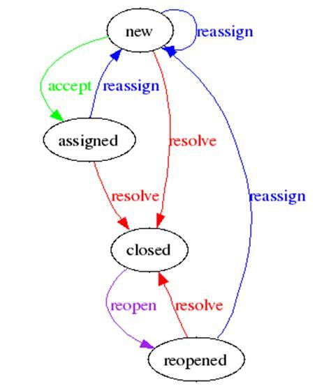 trac ticket workflow tracworkflow geni geni