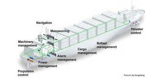 Cargo Management System Meaning Ship Automation System Shippipedia