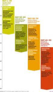 Harvard Business School Business Plan Template by Build An Innovation Engine In 90 Days Hbr Pagagnaus S
