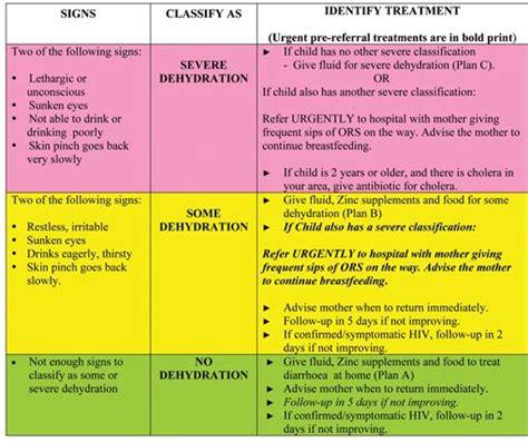 dehydration uti dehydration in elderly signs and symptoms liss cardio