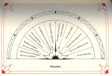 printable alphabet pendulum chart pendulum charts