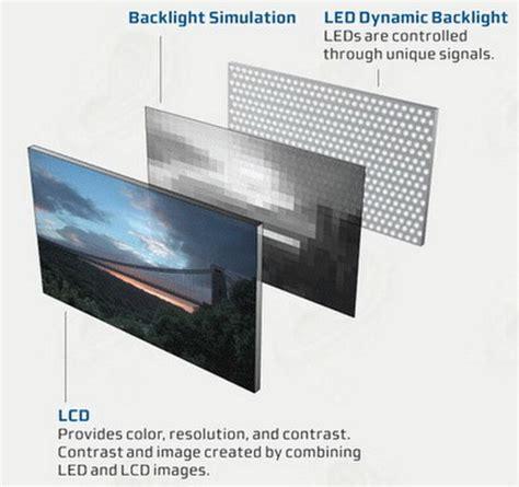 lade lcd diferencias entre monitores lcd convencionales y monitores