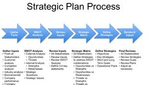 marketing caign planning template swot analysis a great strategic planning tool ahmed
