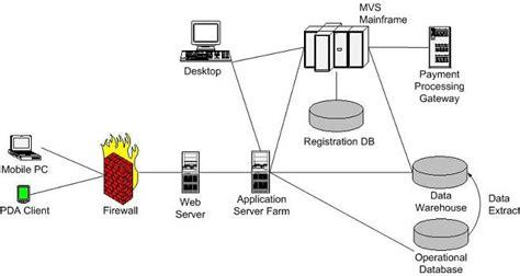 network layout model ネットワーク図の概要