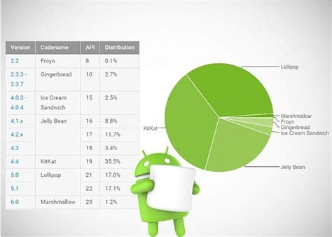 android version distribution marshmallow distribution figures and android versions feb 2016 android forums at