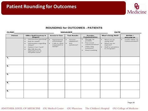 Leader Rounding On Patients Ppt Video Online Download Leadership Rounding Template