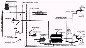 Typical Air Brake System Diagram Air Hydraulic Brake System