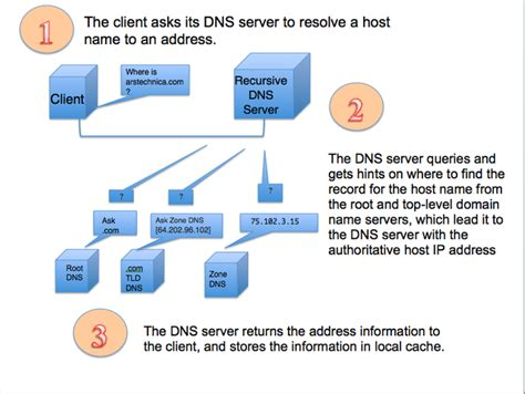 dns works  query works recursive  iterative