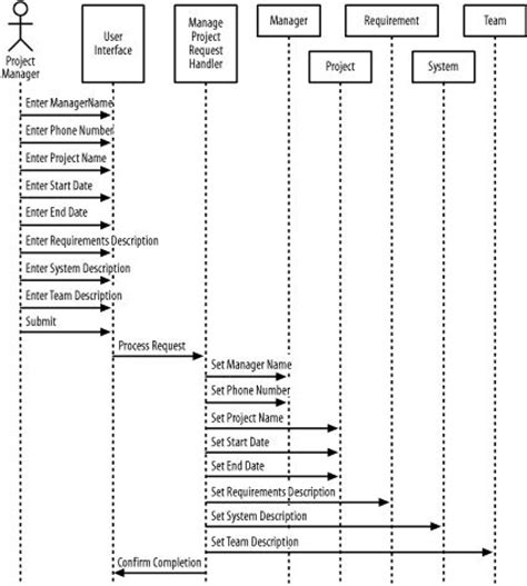 layout versus schematic software the 25 best sequence diagram ideas on pinterest