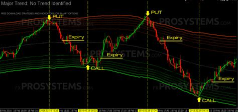 best indicator for 60 second binary options strategy best