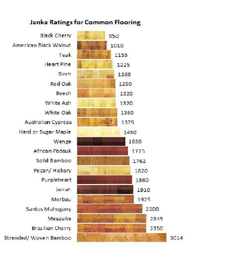Wood Floor Density Chart   Janka wood hardness scale   ayucar