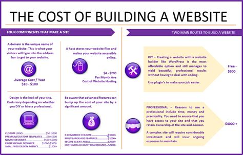 website layout design cost web design brisbane what s the cost of a website in 2017