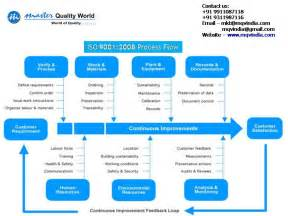 5 best images of iso flow chart template iso 9001