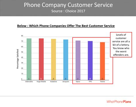 best mobile phone network best mobile phone coverage in australia network reviews